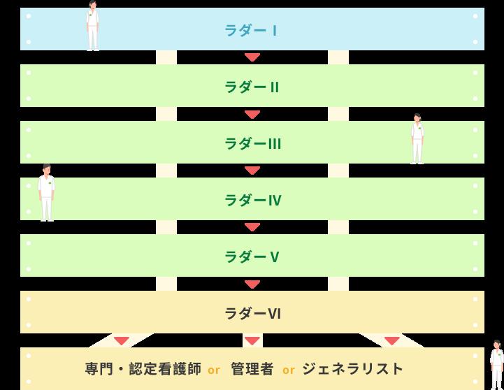 山田病院のステップアップ